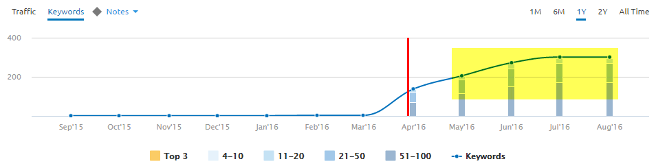 ranking-increase